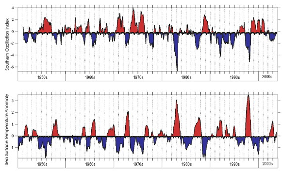 Figure 3. Time series of the Southern Oscillation Index (top) and sea surface temperature (SST) anomalies (bottom) for the equatorial Pacific. When there is a strong barometric pressure gradient (high in Tahiti and low in Darwin , Australia ) the SOI is positive and SST is anomalously cold and La Niña conditions exist. When the opposite occurs we have El Niño. Strong El Niños occurred in 1982-83 and 1997-98.